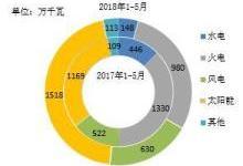 前5月全国能源新增装机情况及各省比较