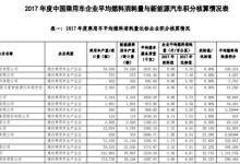 工信部发布2017年乘用车企双积分成绩