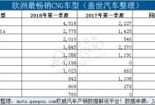 新排放法规或将致CNG汽车销量上升