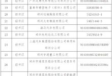 2018年郑州市土壤环境重点监管企业名单