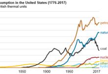【聚焦】化石能源依然主宰着美国