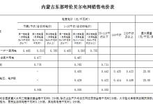 1.8分!内蒙古西部电网降低一般工商业电价