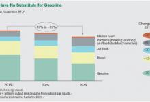 石油公司准备好应对能源转型了吗?