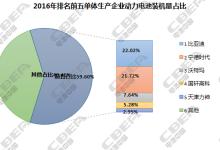 动力电池装机量市场集中度加速提升
