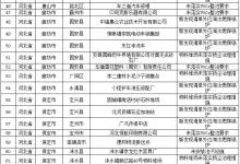 生态环境部:7月6日发现涉气环境问题146个