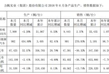 力帆股份1-6月新能源乘用车销售3195辆