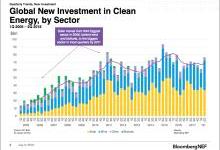 【分析】全球太阳能投资预计减少19%