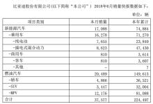 比亚迪6月新能源车销量:半年超7万辆