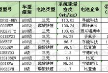 前5月十大畅销电动汽车配套电池解析