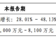 拓斯达:业绩同比增长28%到48%
