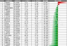 上半年27家汽车股平均下跌22.28%