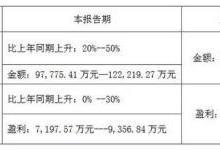 聚飞光电预计上半年净利润增长0%-30%