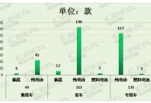 第7批推荐目录新能源车电池配套分析