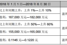 TCL 2018上半年归母净利预增50%-60%