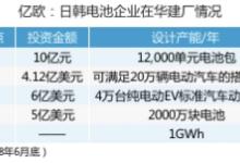 【聚焦】外资电池在华建厂步伐将加速