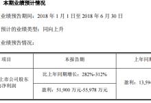 寒锐钴业上半年预计盈利同比增282%-312%