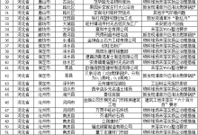 蓝天保卫战强化督查:涉气问题143个