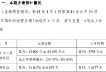 吉电股份上半年业绩预告同向上升
