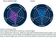 汽车LiDAR智慧之眼——探测器怎么选?