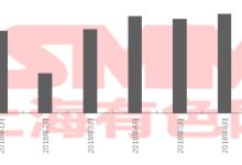 【预计】7月全国锰酸锂产量或将达0.49万吨