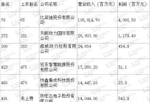 2018年中国500强排行榜:6家电池相关企业入围 比亚迪居首