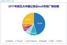 IDC:2017年中国公有云服务市场超40亿美金