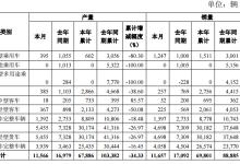 东风汽车6月产销数据快报