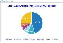 IDC:2017年中国公有云IaaS市场超40亿美金,阿里云份额45.5%