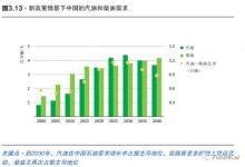 深度 | 中国新能源发展及其问题分析
