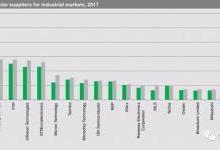 2017工业半导体产值Top20厂商公布