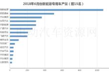 【分析】6月新能源专用车产量环比下降