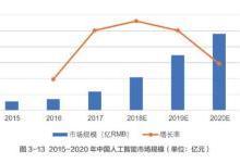 清华大学发布《中国人工智能发展报告2018》:中国多项AI指标位列世界第一