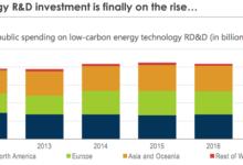 可再生能源的兴起,使电力投资增多