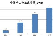 中美新能源核心技术大PK