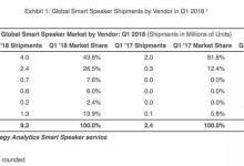 AI语音芯片市场火热,背后逻辑是什么?