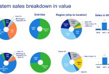 ASML二季度售58台光刻机 营收27.40亿欧元