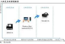 VR/AR 最全面分析:别了手机,未来已来!