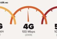 告别等待迎接未来 告诉你5G究竟有多快?