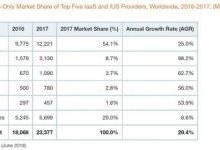 微软第四财季智能云收入96.1亿美元