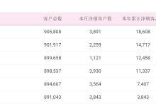 中国移动6月净增4G用户501万