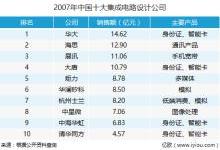区块链芯片发家 比特大陆或是中国芯的未来