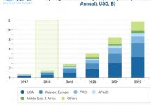 2022年全球区块链支出将达117亿美元