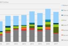 2017印度可再生能源投资近200亿美元