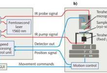 太赫兹成像在半导体工艺检测中的应用