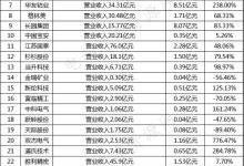 28家电池材料企业第一季度业绩汇总