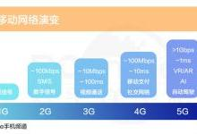 总说5G时代来临,但它离我们有多远?