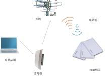 速懂RFID:三类型、六领域、七优点