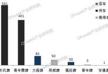 2017中国燃料电池汽车市场分布图