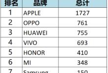 上半年国内智能手机:荣耀小米激战