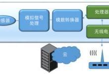 在物联网器件设计中融合CMOS IC与MEMS
